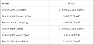 Lokasi Gelombang Pasang Saat Gerhana Bulan Total 31 Januari 2018
