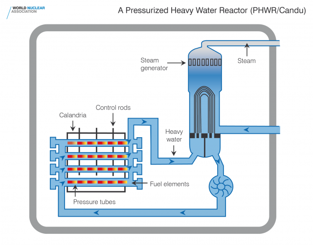pressurized-heavy-water-reactor-phwr-hi-res